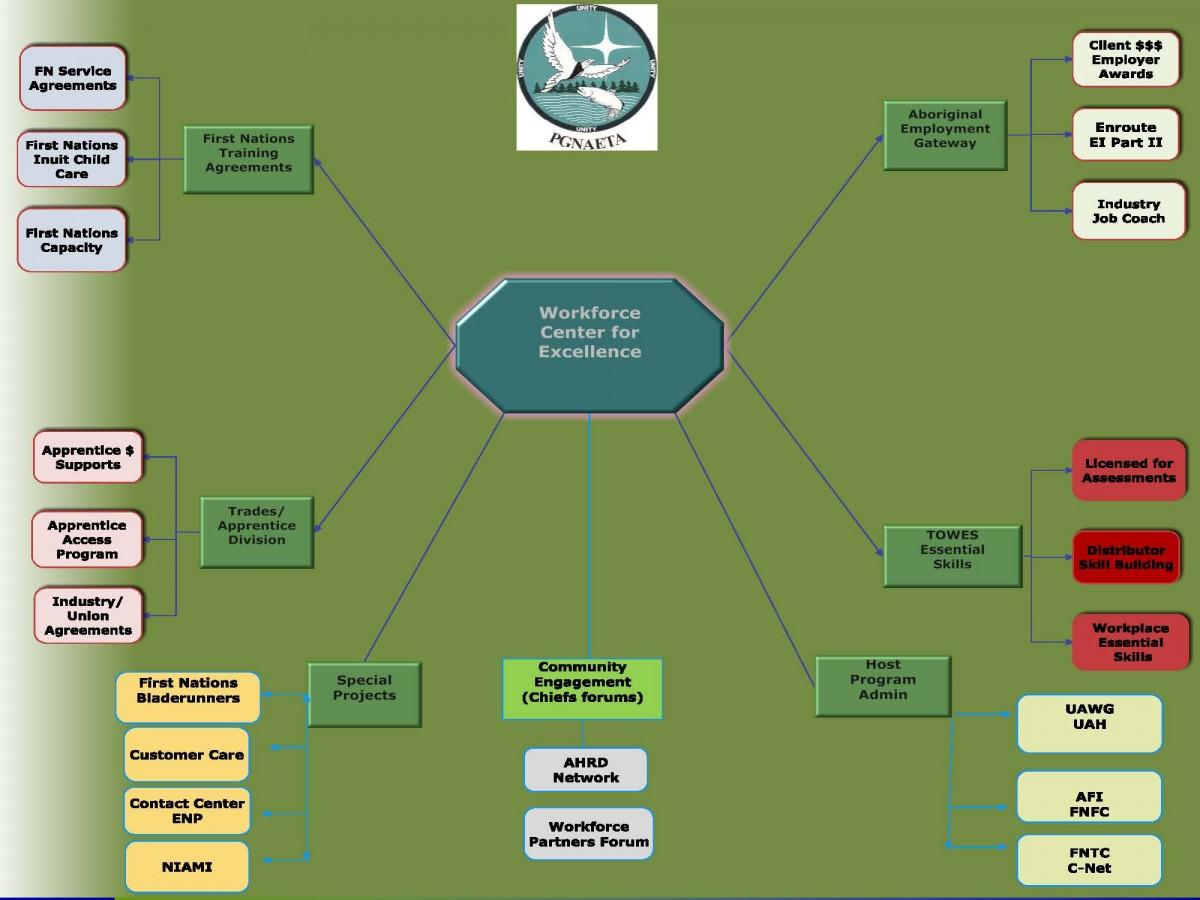 ASETS Strategic Planning Wheel