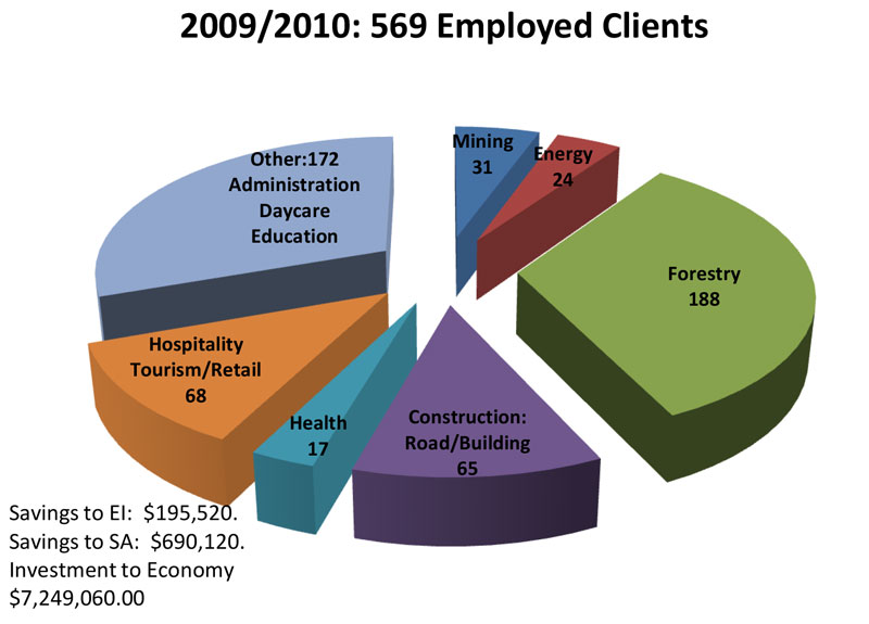 2009-2010: ASETS Results pie chart