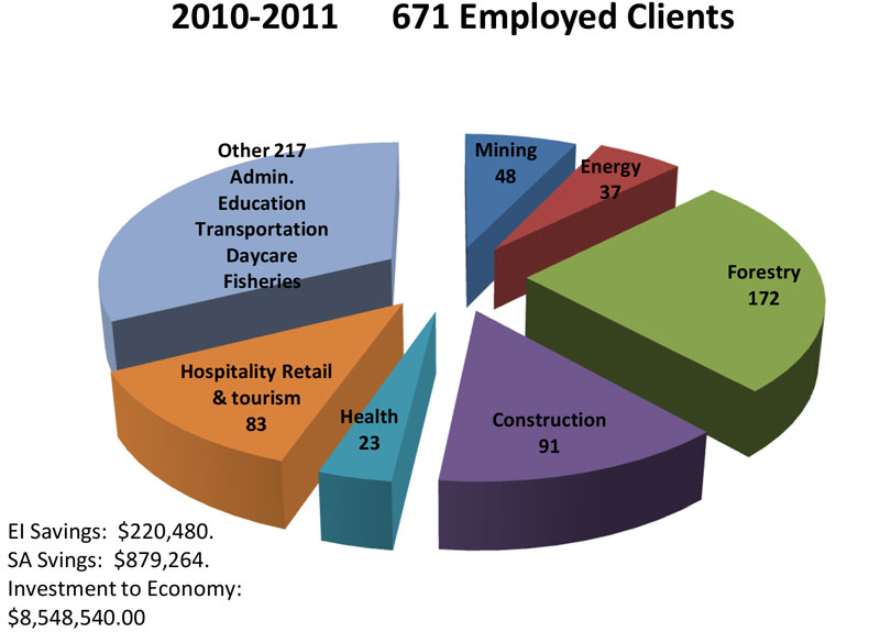 2010-2011: ASETS Results pie chart