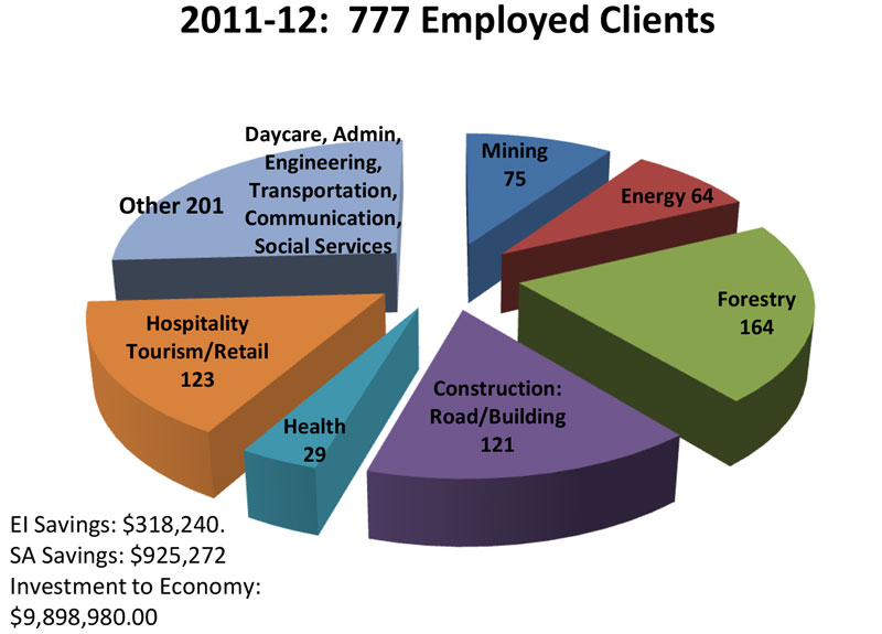 2011-2012: ASETS Results pie chart